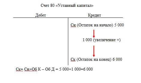 Структура пассивного счета